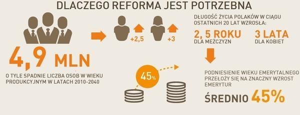 Dlaczego reforma emerytalna jest potrzebna