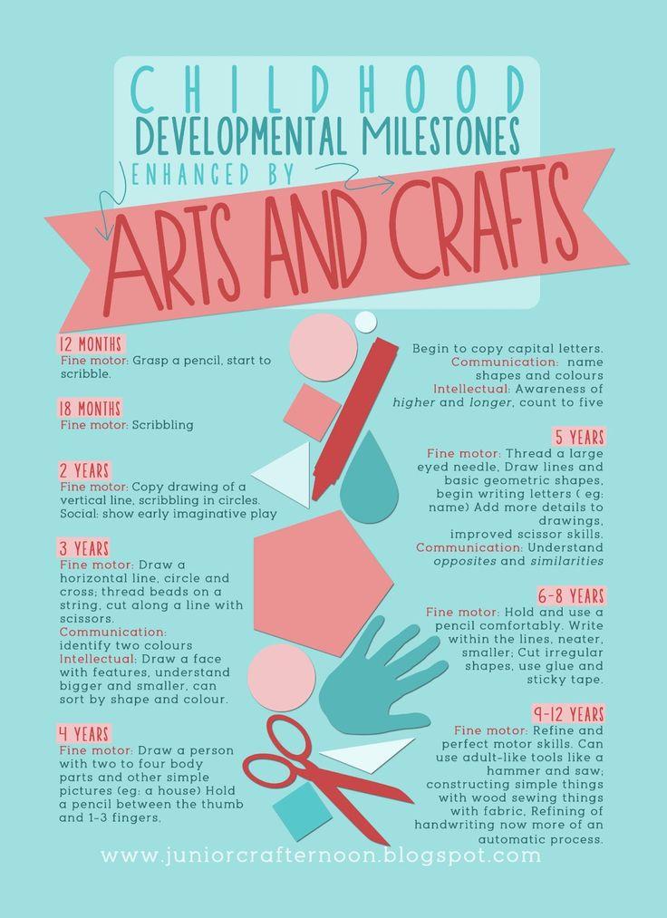 Childhood Developmental Milestones enhanced by ARTS and CRAFTS #juniorcrafternoon