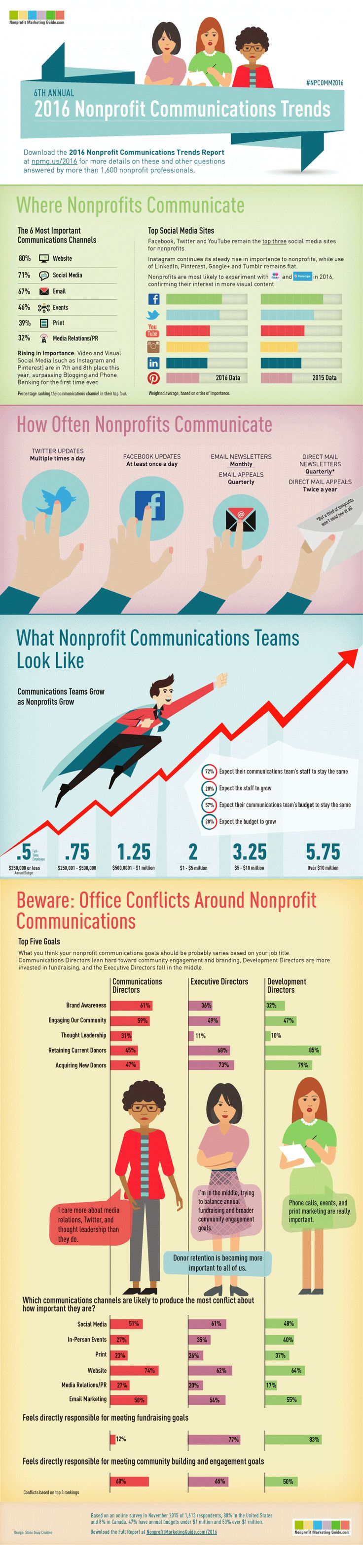 How does your nonprofit's marketing stacks up against your peers? Find out in the Nonprofit Marketing Guides' 2016 Nonprofit Communications Trends Report.