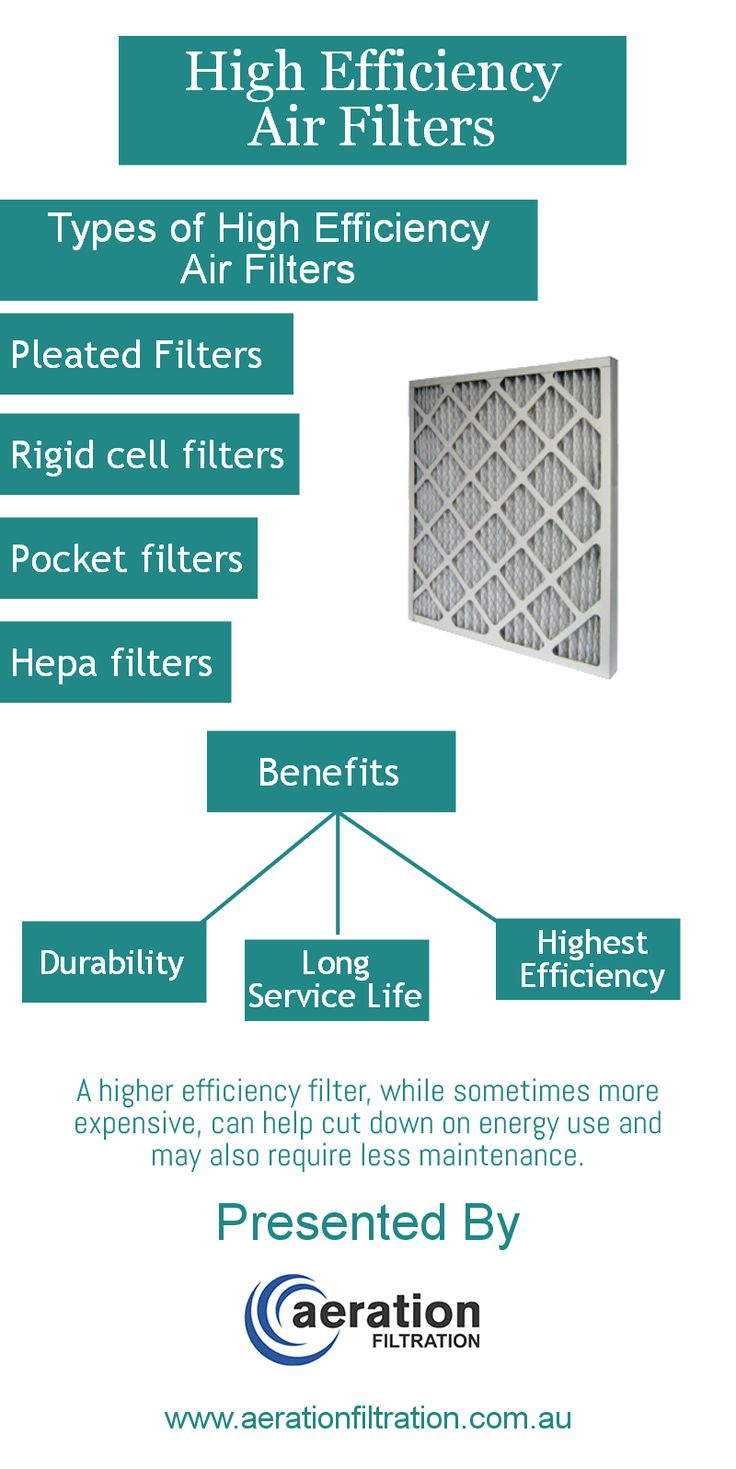 There are several types of air filters in the market, many