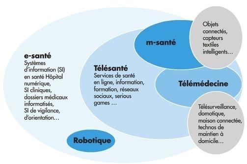 Objets connectés santé : l'Ordre des médecins veut une régulation #IoT