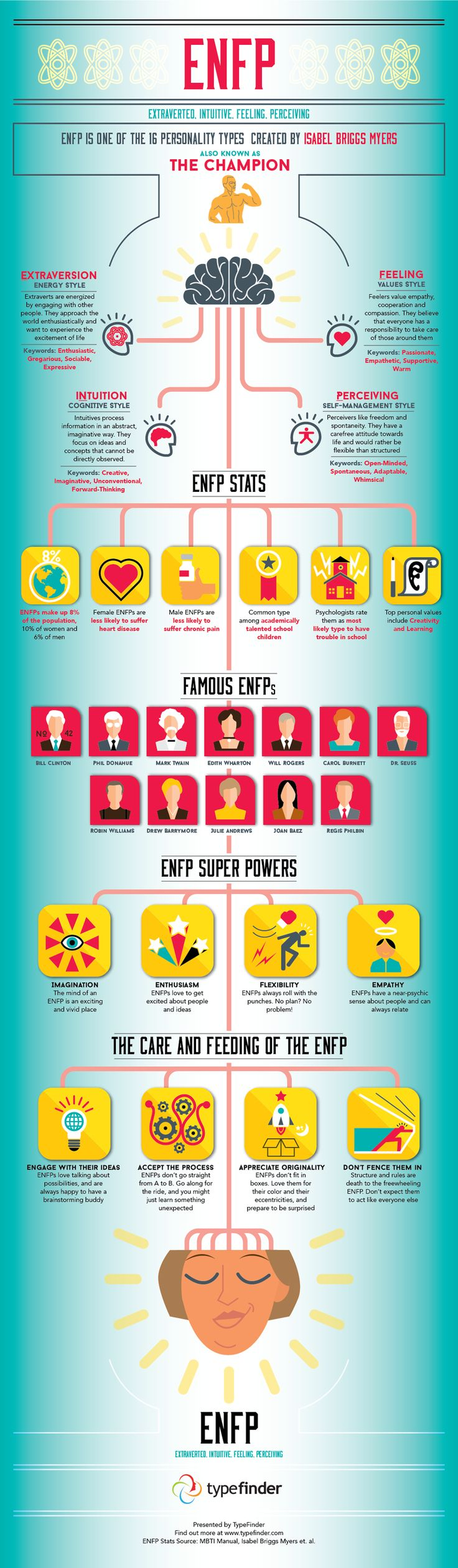 ENFP Infographic - Facts and Stats about the ENFP personality type