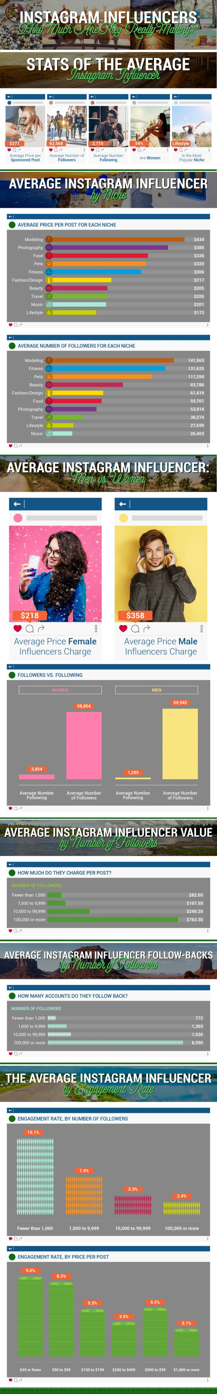 Instagram Influencers: How Much are they Really Making? [Infographic] | Social Media Today