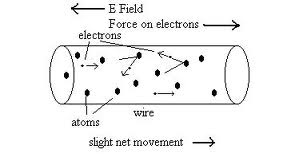 electron moves with drift velocity