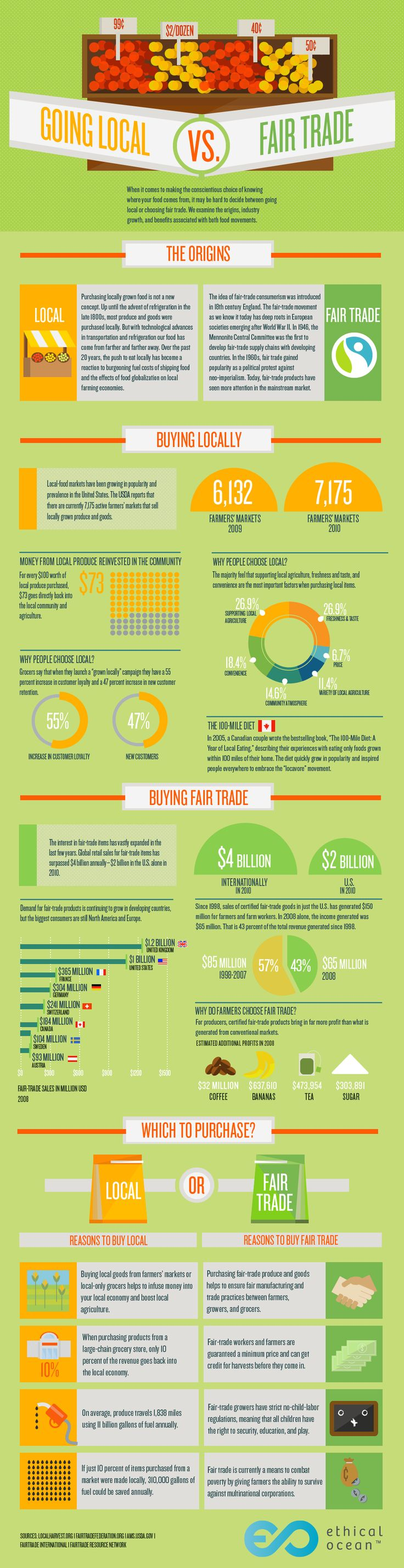 Local and Fair Trade facts. Know them well! #conscious