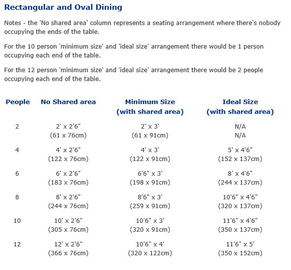Table dimensions for number of people my table for 6 will be 36 x 78 q - Dimension table 6 personnes ...