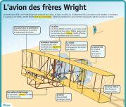 L'avion des frères Wright - Le Petit Quotidien, le seul site d'information quotidienne pour les 6-10 ans !