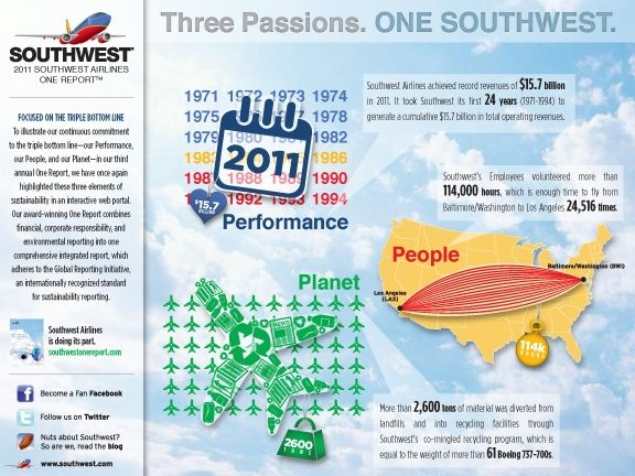 southwest s social responsibility Peet's coffee announces social responsibility but we are also better positioned to share the stories of our long-standing social responsibility southwest.