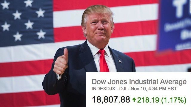 The downturn in the Market that was expected if Trump won is just not happening. The Dow Jones closed 200 points higher today.