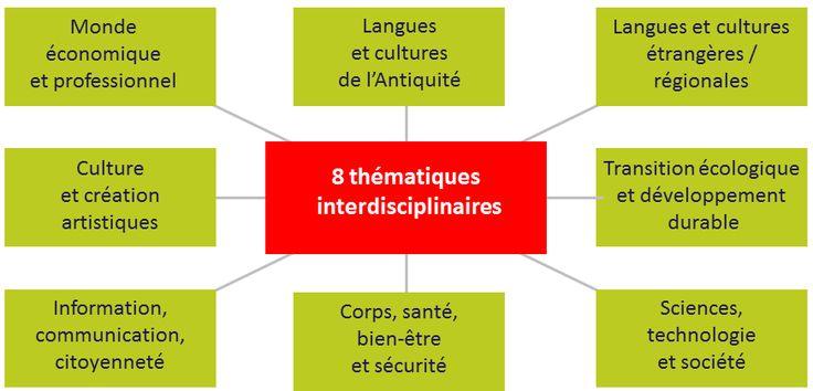 Collège - Le collège 2016 EPI : questions/réponses - Éduscol