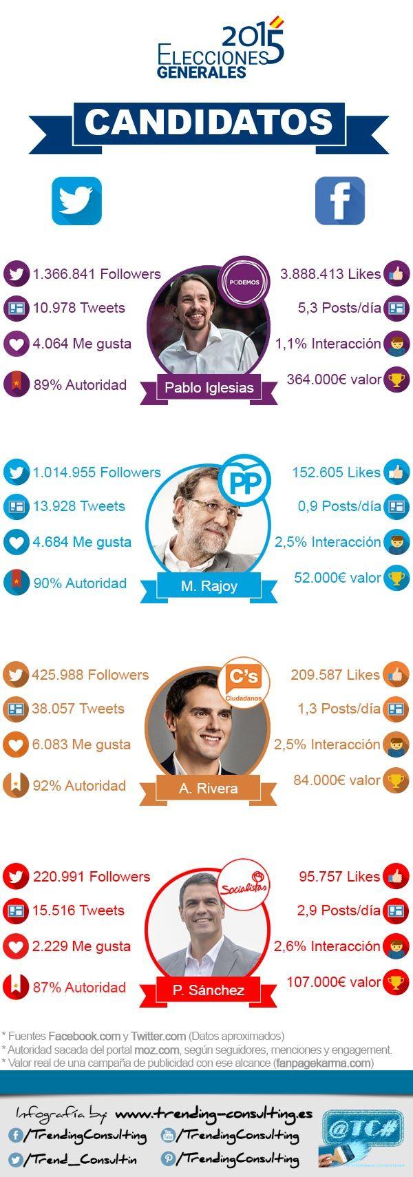 Candidatos a las #Elecciones2015 en España en las Redes Sociales #20D #Infografia