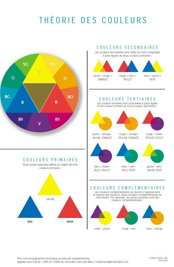 La théorie des couleurs
