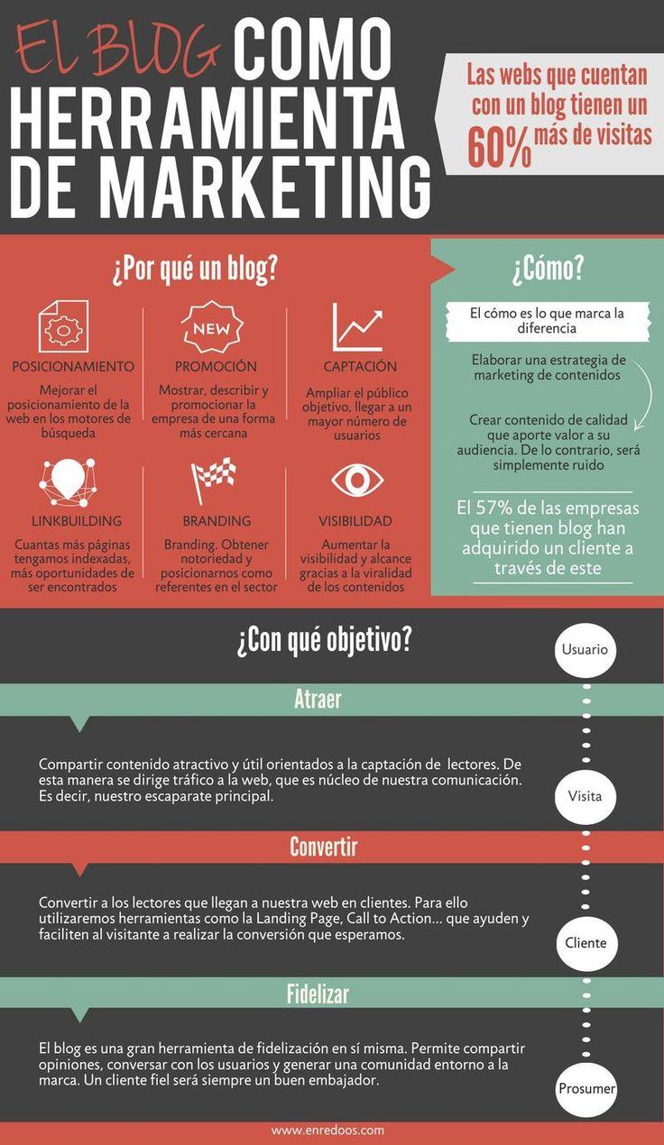 El blog como herramienta de marketing. Infografía en español. #CommunityManager