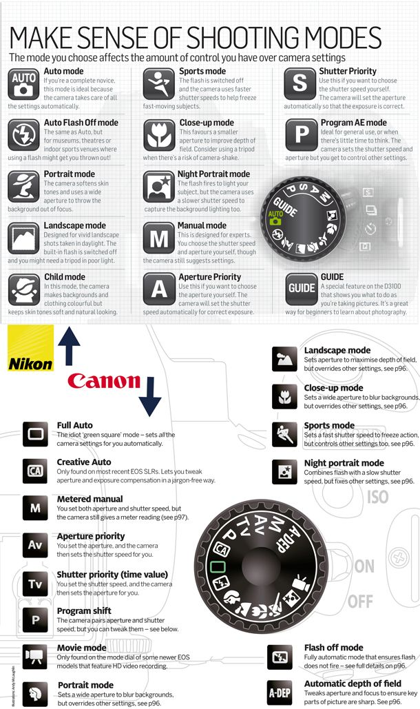 Canon & Nikon shooting modes explained. I like this because I know a lot about the settings but get confused on when I should use which. So this is a good one to help you.