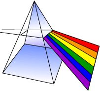 A prism will separate sun light into the various light waves.  Newton named this display of colors a spectrum which is Latin for phantom or apparition