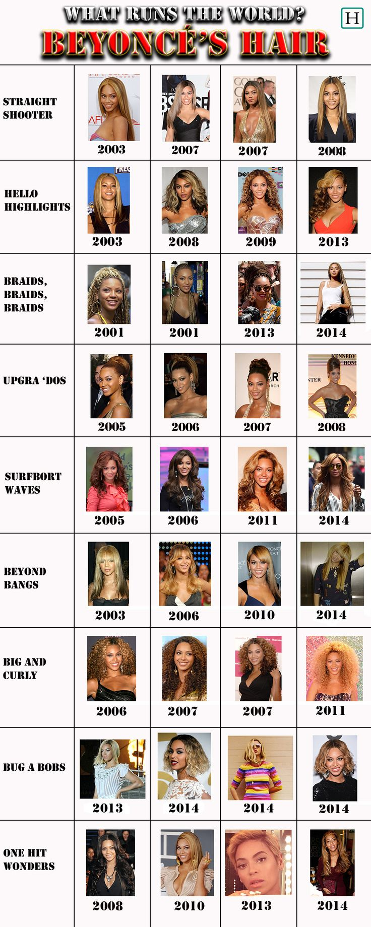 Beyoncé  Hairstyles  Through  The Years 2003 - 2014