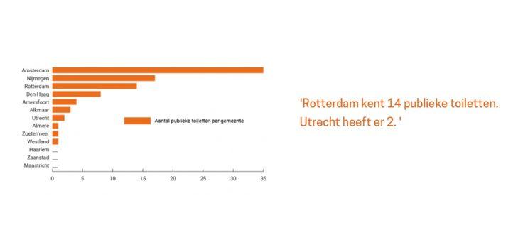 Hoeveel publiek toegankelijke toiletten zijn er in Nederland? | SaniTronics Openbare Toiletten | Zelfreinigende Openbare Toiletsystemen | Automatische Openbare Toiletten | Nieuwsblog