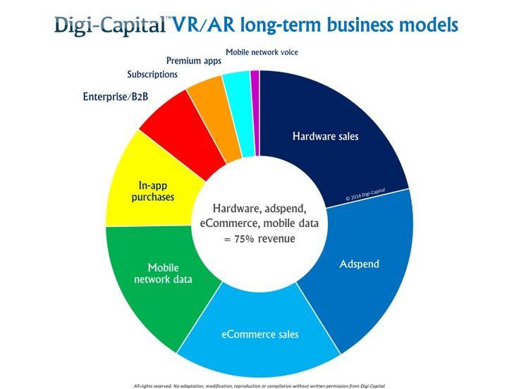 VR/AR long-term business models