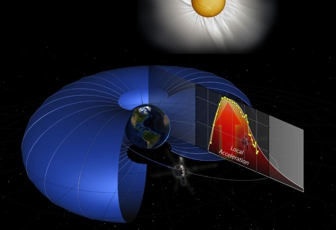 NASA's Van Allen Probes Discover Particle Accelerator in the Heart of Earth's Radiation Belts