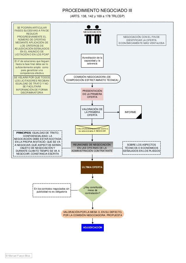 Esquema Ley De Contratos Del Sector Público Map