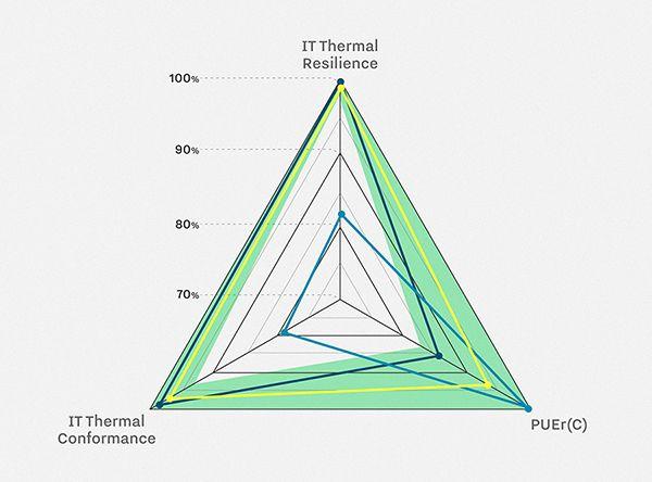 Metrik data center versi baru bukan hanya berguna untuk efektivitas penggunaan daya untuk menentukan efisiensi keseluruhan infrastruktur, lebih fokus pada penggunaan listrik dan pendinginan di sebu…