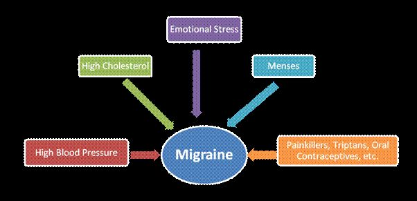 Migraine Risk Factors - Learn about risk factors of Migraine and make an informed decision! Visit WelcomeCure now!