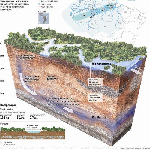 Todo mundo sabe sobre o rio Amazonas. Mas você sabia que existe um outro rio na Amazônia igualmente importante que nem sequer aparece no mapa? Ele é chamado de Rio Hamza, e é completamente subterrâneo, corre debaixo do Rio Amazonas, e transporta mais de 40 vezes a quantidade de água do que o Tâmisa, na Inglaterra.