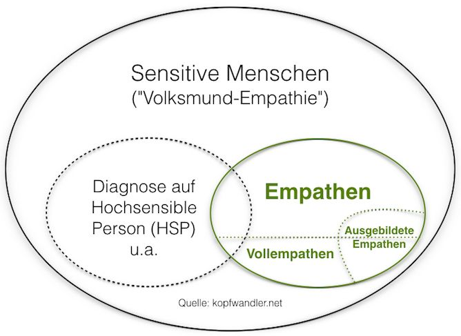 Verhältnis und Einordnung von Sensitivität, Empathie und Vollempathie - Die Abgrenzung der Hypersensibilität (HSP)