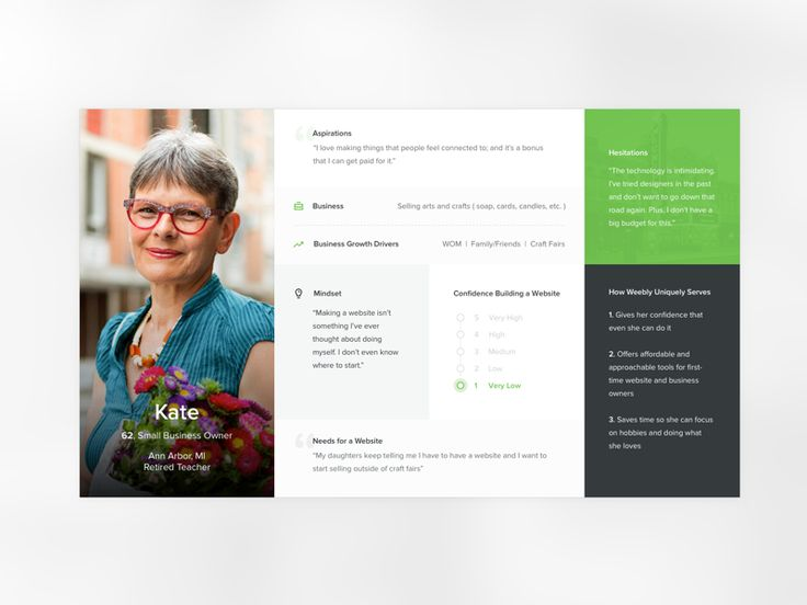 Recently finished up putting together a style for how we want to present our personas.