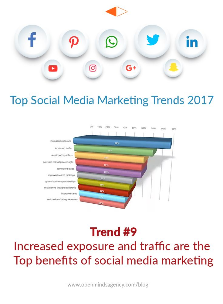Top Social Media Marketing Trends for 2017: Based on the Industry Report by Social Media Examiner. Trend #9: Increased Exposure and Traffic are the Top Benefits of Social Media Marketing For more analysis from the report, read our blog: [Click on Image] #omagency #socialmedia #marketing