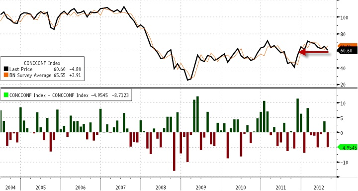 Consumer Confidence is at a 9 month low...