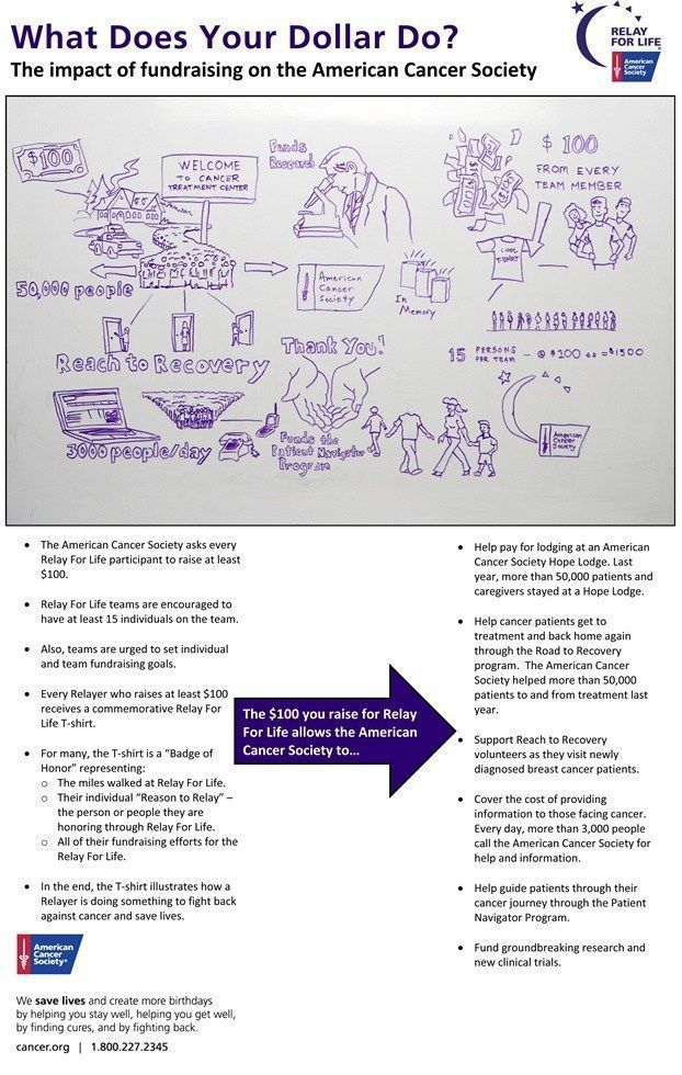 fundraising infographic : fundraising infographic : fundraising infographic : What does your dollar do for