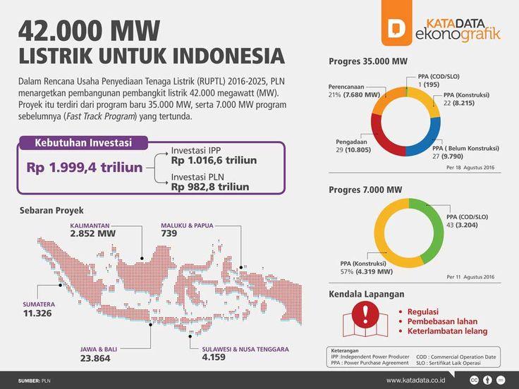 42.000 Listrik untuk Indonesia