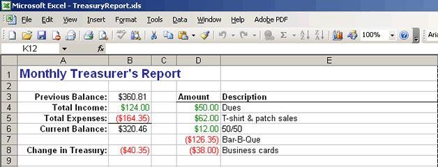 Treasurers Report Samples Google Search Girl Scouts Report Template Meeting Agenda