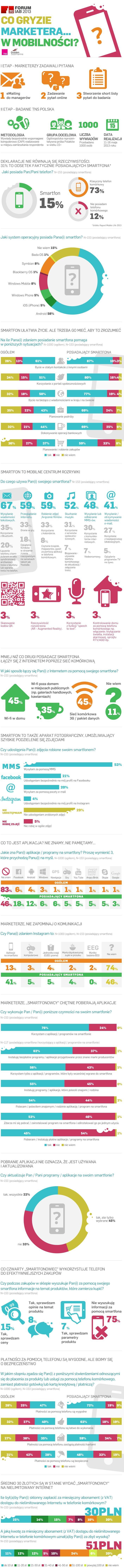 Infografika IAB: Co gryzie marketerów w mobilności? http://www.smsapi.pl/blog/raporty-i-analizy/co-gryzie-marketerow-w-mobilnosci/