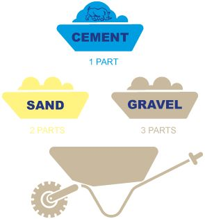 Concrete Mix Design: When specifying small batches of concrete, the mix is generally expressed by volume. For example, a 1:3:5 mix consists of one part cement, three parts fine aggregate (sand), and five parts coarse aggregate (crushed rock or bank-run gravel).