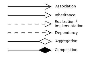 Class diagram - Wikipedia