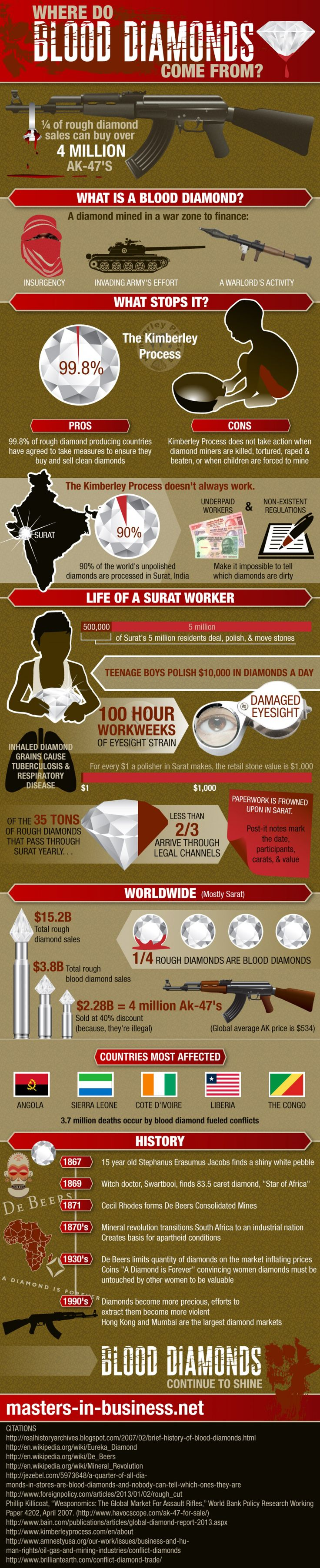 Where Do Blood Diamonds Come From? Infographic