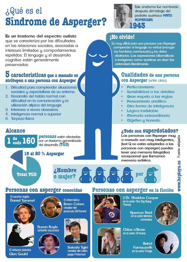 18 de Febrero- Día Internacional del Síndrome de Asperger