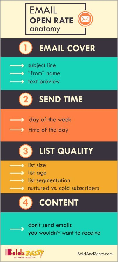 10 Skills An Email Marketing Manager Needs To Succeed