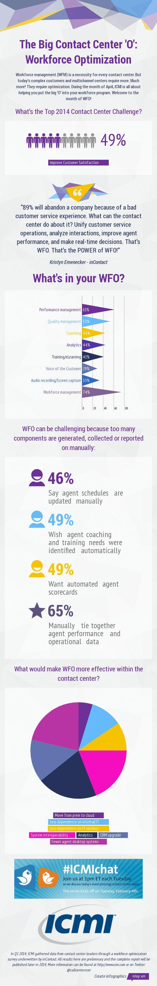 The Big Contact Center 'O': Workforce Optimization
