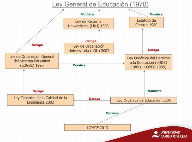 ORGANIZACIÓN EDUCATIVA: UNIDAD DIDÁCTICA 5: NIVELES DE CONCRECIÓN CURRICULAR y LOMCE