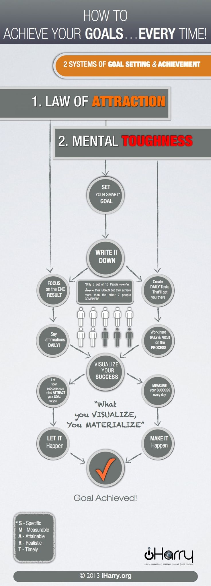 How To Set And Achieve Your Goals Everytime #Infographic #Goals #Success