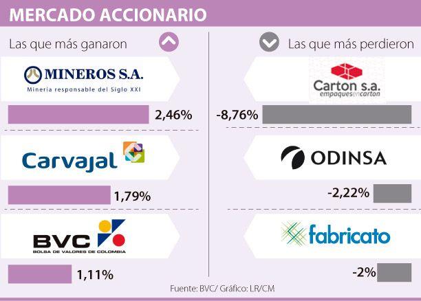 Cartón de Colombia cayó 8,76%, el mayor descenso en la BVC