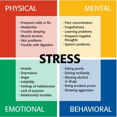 Your thoughts and anticipation about what is going to happen next can cause stress. Hypnosis for stress & anxiety helps your mind to perceive situations differently, thus reducing your stress level and making you feel better, healthier and happier!