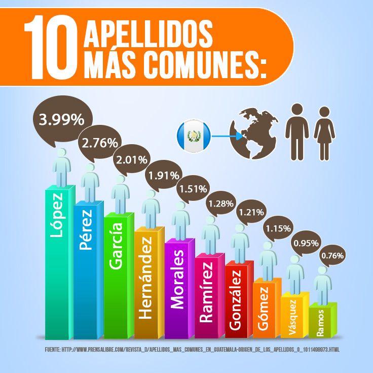 Los 10 apellidos más comunes de Guatemala. #Entretenimiento #Curioso #BancoIndustrial
