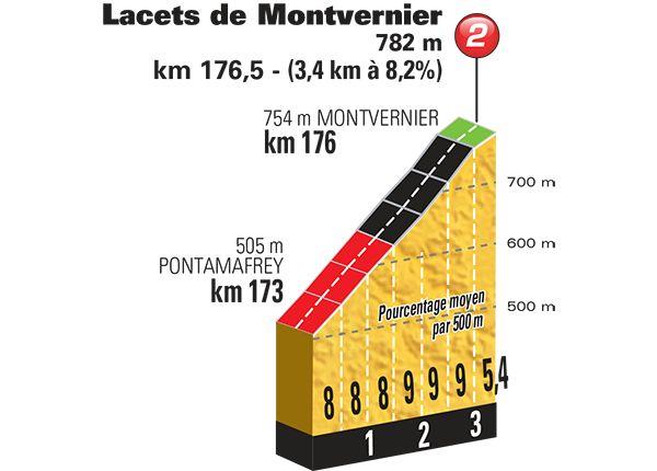 2015 23/7 rit 18 > Profiel Lacets de Montvernier. 18 lacets en 3 kilomètres.  Une ascension à 8% avec des panoramas uniques sur la vallée de la Maurienne.  Une fois franchis les 18 lacets, vous voici dans une déclivité d'un petit kilomètre à 5% puis de nouveau 3 km à 7,5-8%. Encore quelques kilomètres et vous atteignez le Col de Chaussy à l'altitude de 1533 m