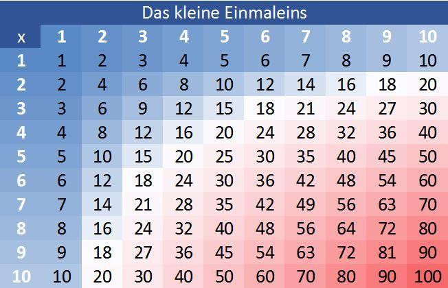 bewerten! 1 x 1 – Das kleine Einmaleins lernen und üben mit Tabelle ...