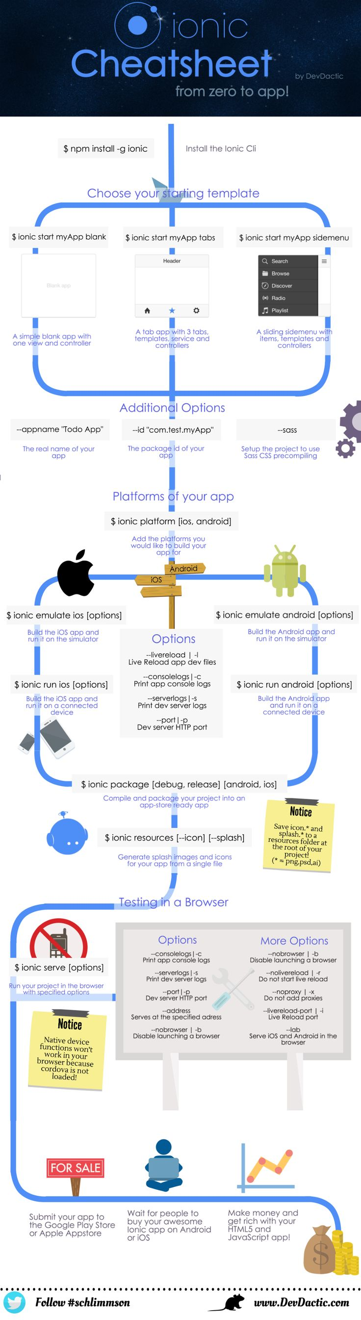 Check out my Ionic Framework cheatsheet for great hybrid Apps!