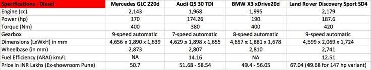 #Mercedes GLC vs #Audi Q5, #BMW X3, #LandRover Discovery Sport